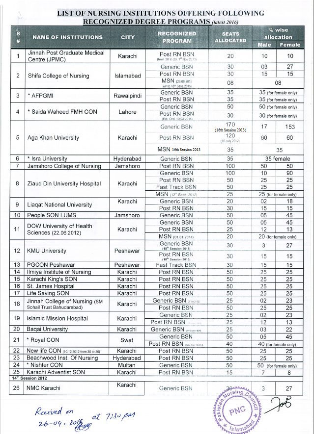 Recognized Institutes Of Pnc